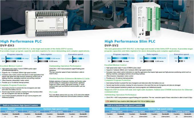 Delta PLC DVP-EH3 Series DVP-512FM / DVP512FM