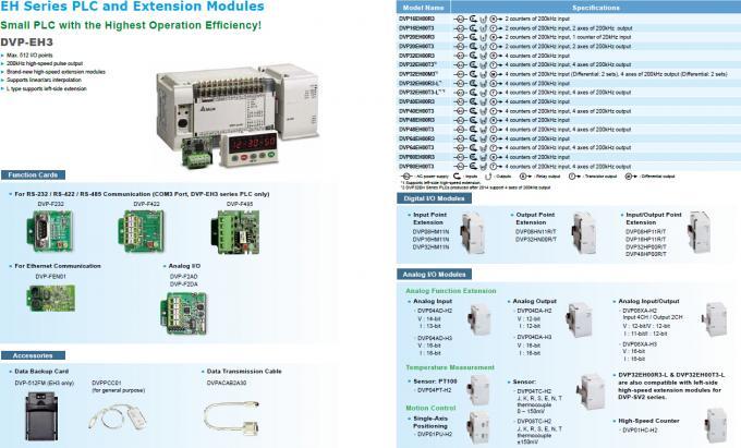 Delta HMI TP Series TP04P-16TP1R / TP04P16TP1R