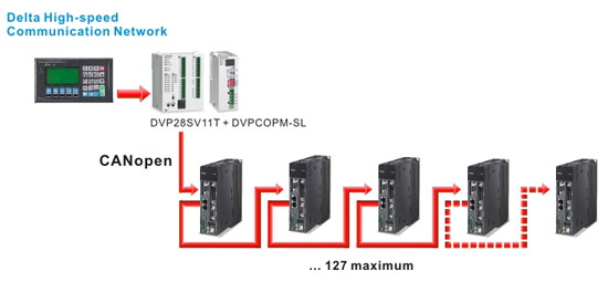 Delta Servo Motion ECMA-G Series ECMA-G21309RS / ECMAG21309RS
